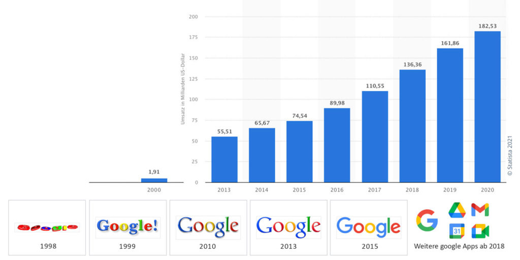 google Umsatz und Design